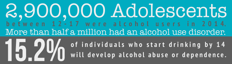 Alcohol Awareness Month among Teens