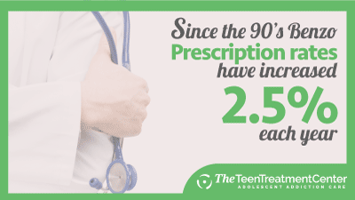 Benzo Prescription Rates