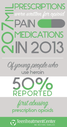 Teen Drug Trends: Heroin Statistics