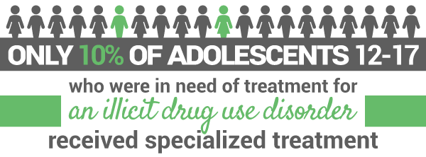 teen-adolescents-who-need-treatment-and-who-recieve2.png