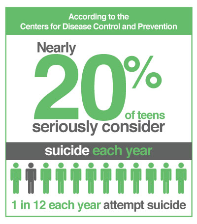 Teenage Suicide Infographic