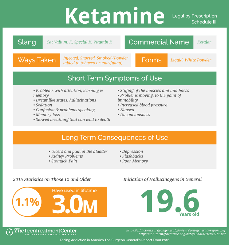 Surgeon Generals Report - Ketamine
