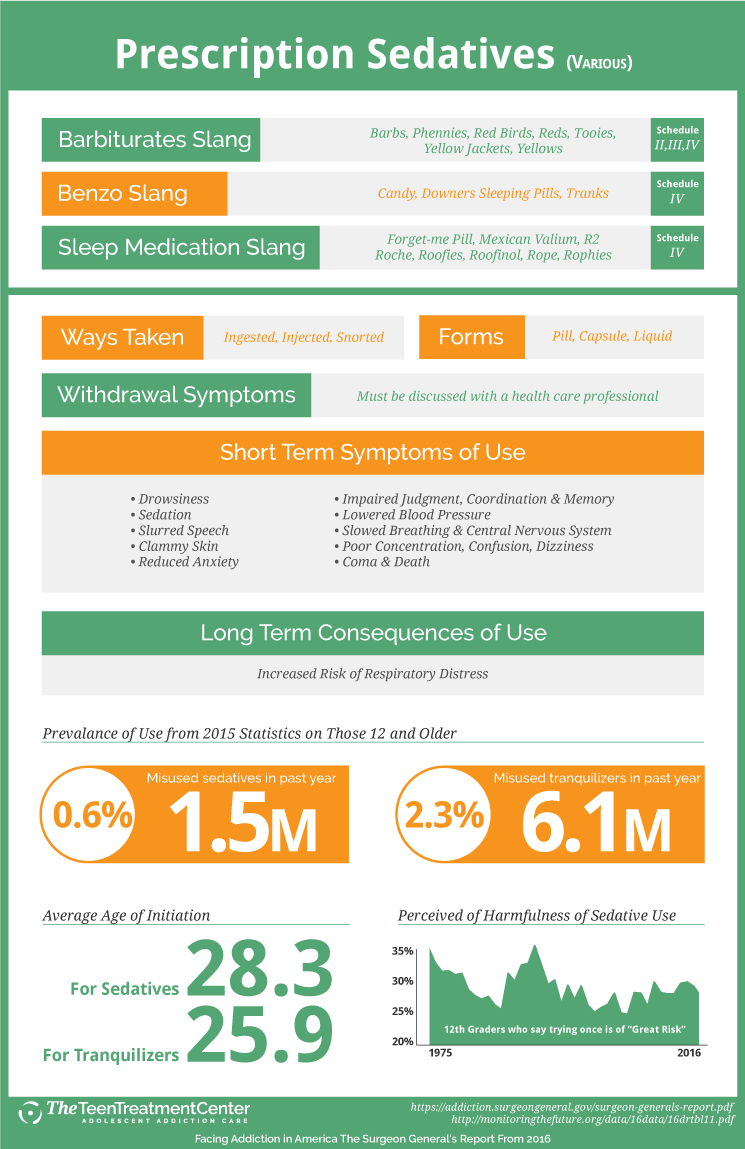 Surgeon General's Drug Facts - Sedatives