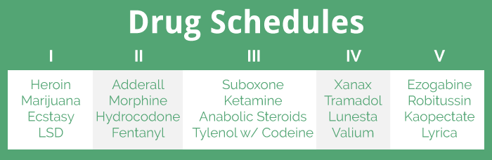 the five main schedule i drugs A schedule ii drug is a drug with a high potential for addiction, but a valid medical use, such as some opiates, methadone, morphine, and amphetamine a .