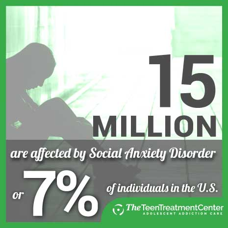 Stats of Social Anxiety Disorder