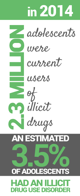 Teen Drug Abuse Statistics